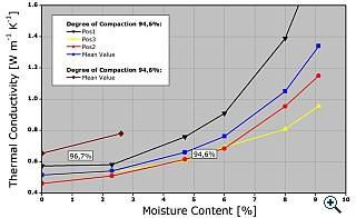 Thermal conductivity as a function of moisture content and compaction